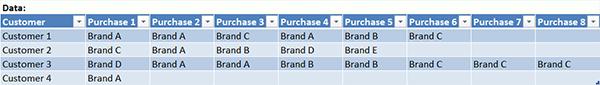 Analysing Tabular Data using a Pivot Table_1
