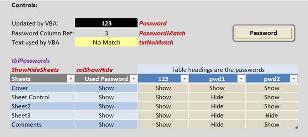 Multiple Password Control