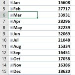 Pivot Tables And Grouping Dates