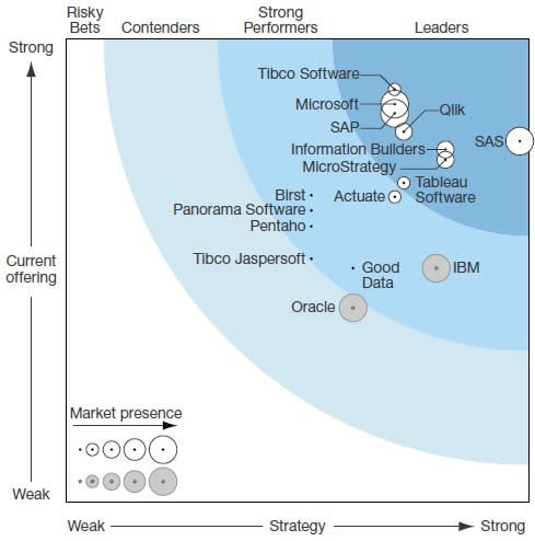 Microsoft Leading In Agile Business Intelligence