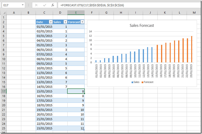 forecasting functions