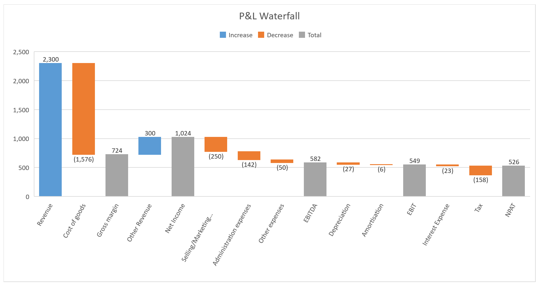 3 easy steps to create waterfall chart in excel 2016 access analytic pl waterfall chart ccuart Gallery