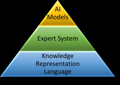 AI framework for financial modeling