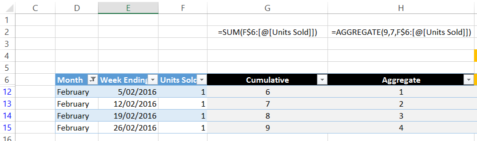 Cumulative totals in tables