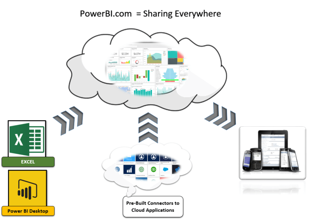 Power BI Overview