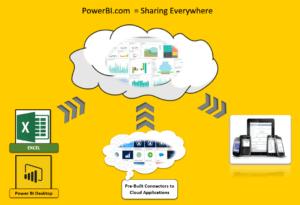 Power BI, Data Analysis