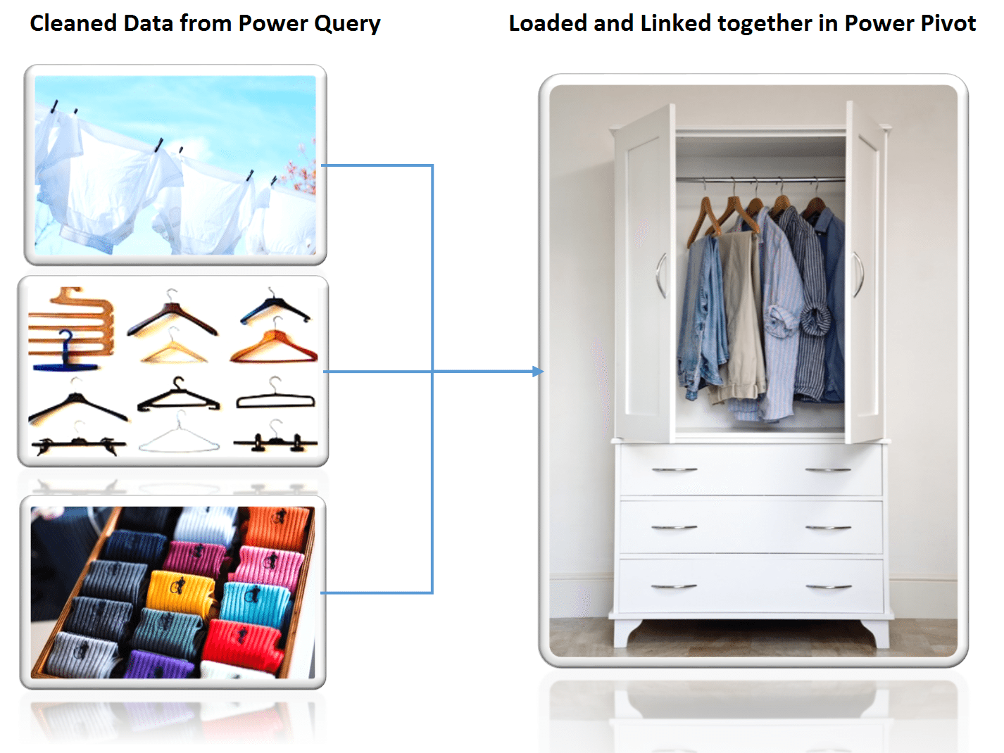 Microsoft Power Pivot Structure