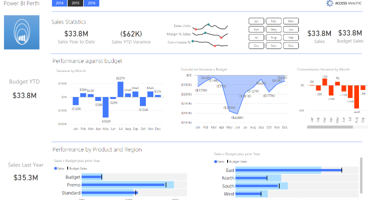 Power BI.com for management reporting