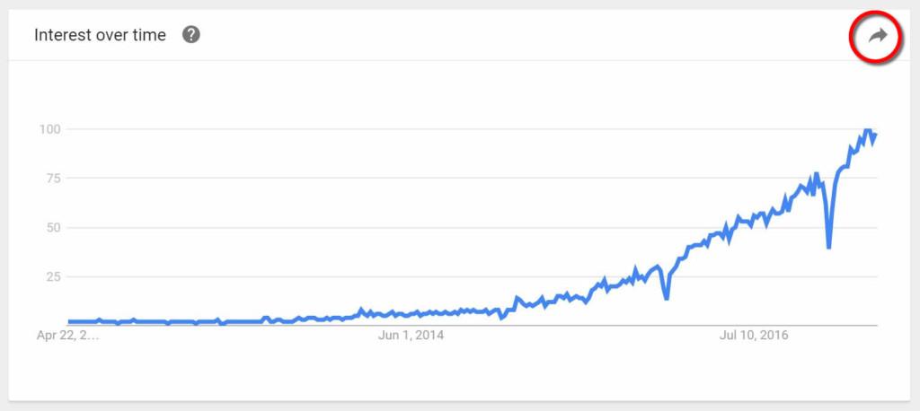 Google Trends Power BI data sources