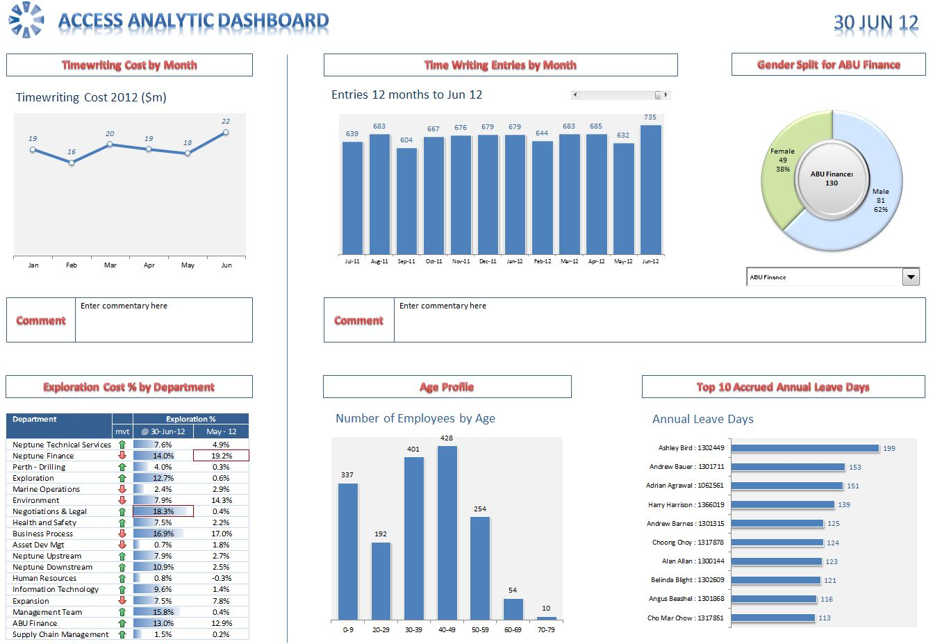 dashboards in excel 1